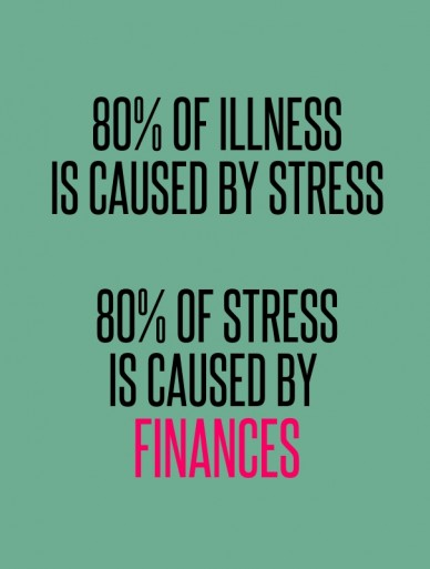 80% of illness is caused by stress 80% of stress is caused by finances