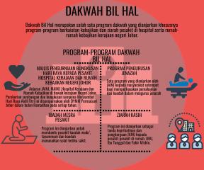 DAKWAH BIL HAL