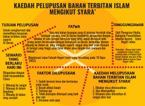 KAEDAH MELUPUSKAN BAHAN TERBITAN ISLAM MENGIKUT SYARA'