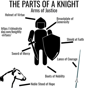 The parts of a knight