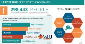 leadership certificate programs