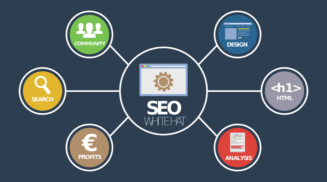White SEO gets your business the right attention
