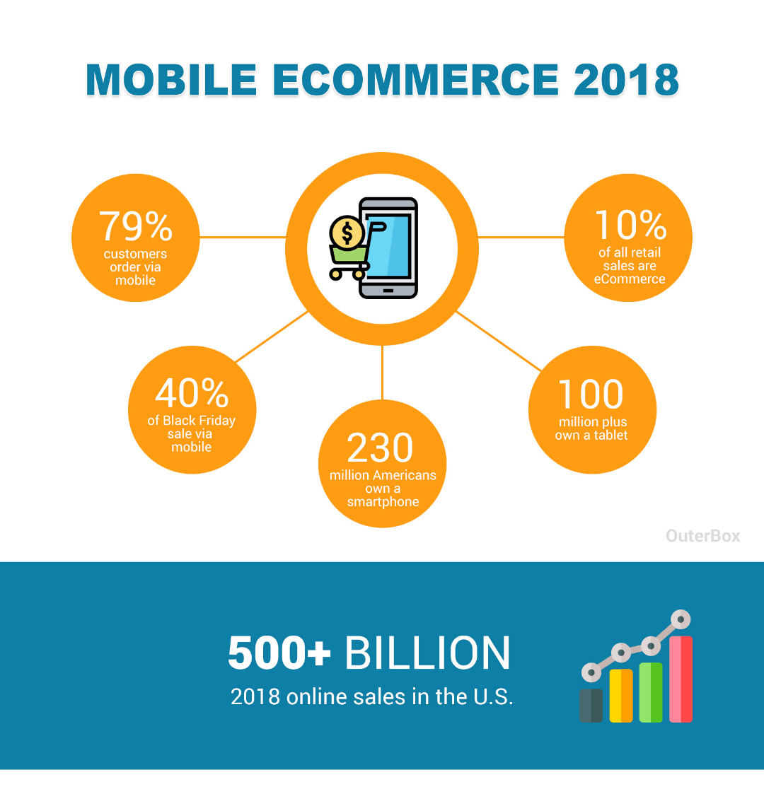mobile ecommerce stats and trends