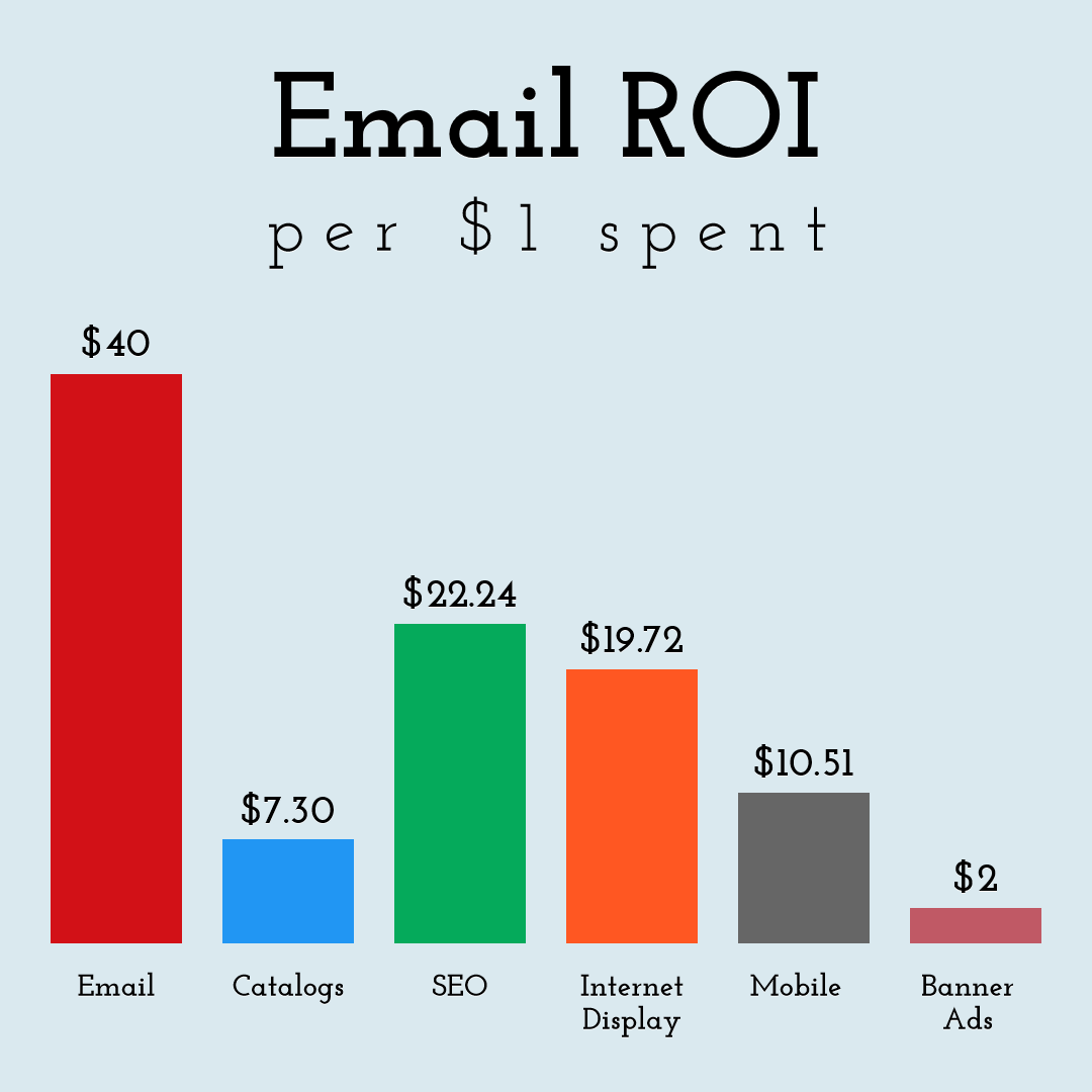 Email ROI Design  Template