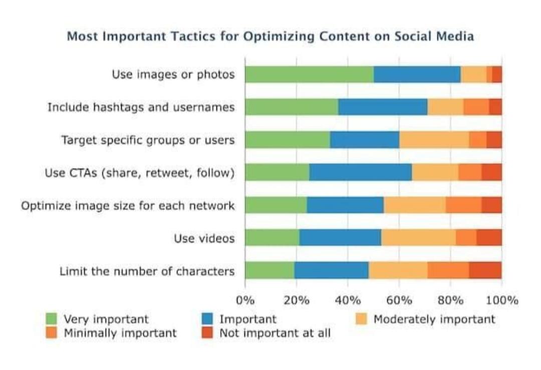 Most Important Tactics for Optimizing Content on Social Media