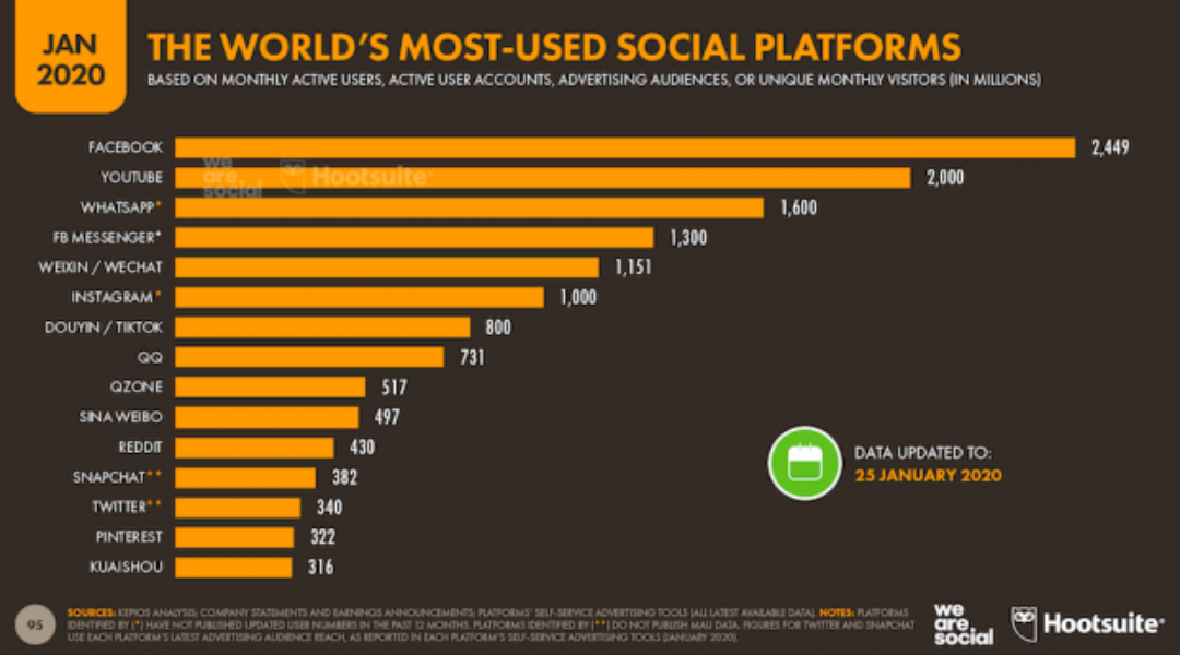 The world's most-used social platforms