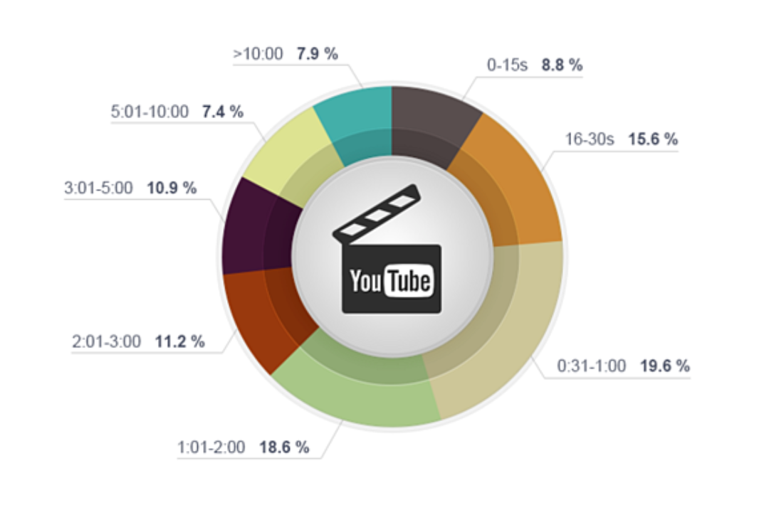 Videos under two minutes generate the most YouTube views