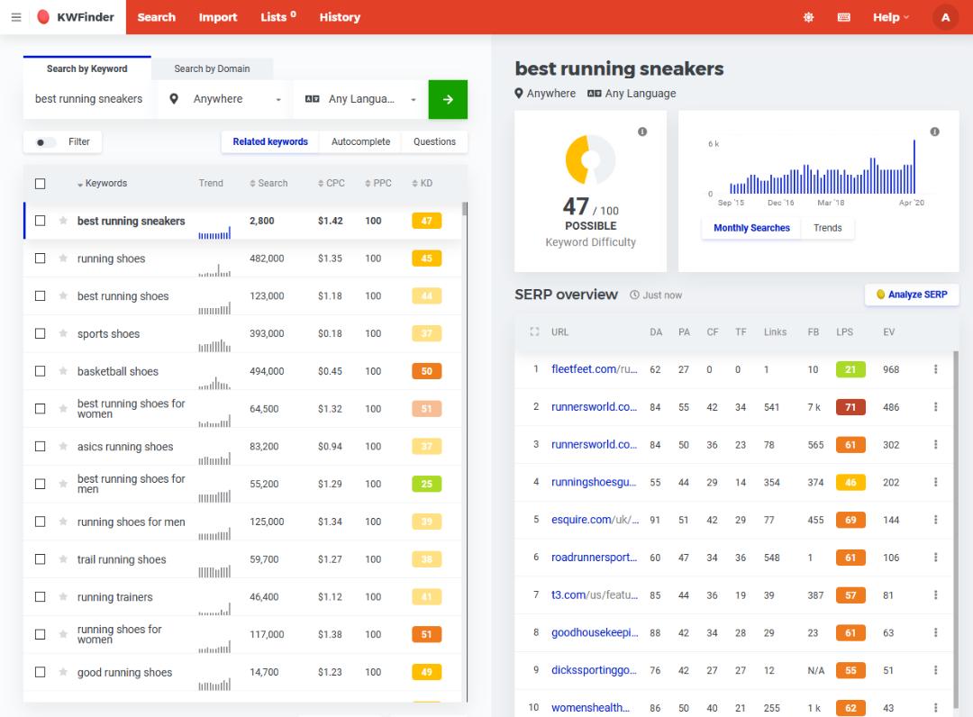 Best running sneakers keyword research