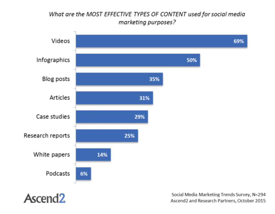 What are the most effective types of content used for social media marketing purposes?