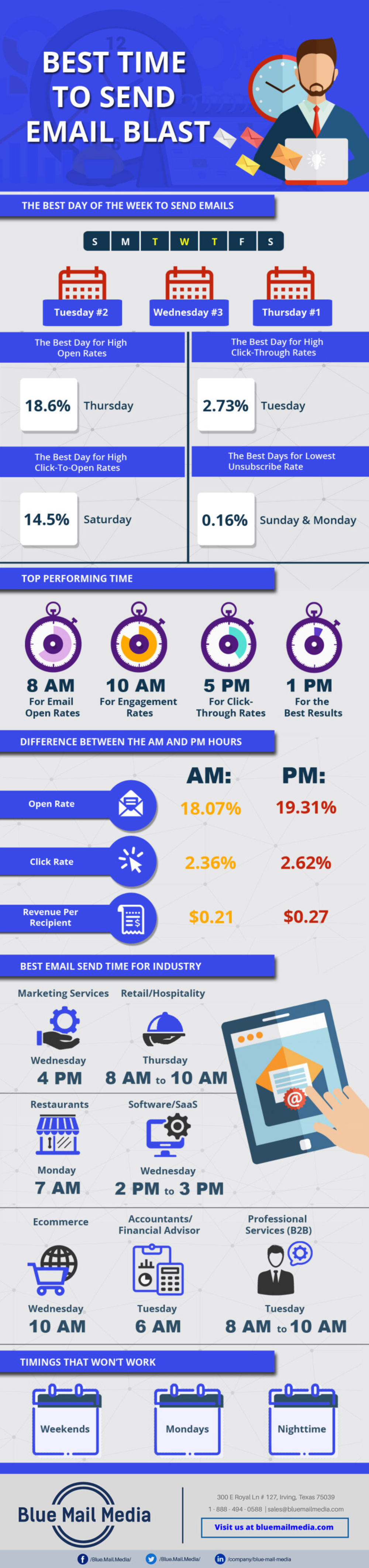 InfoGraphic - Best Time to Send an Email Blast