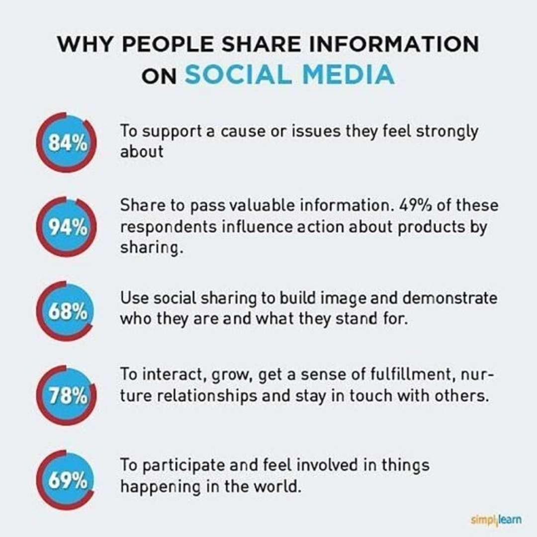 Why people share information on Social Media