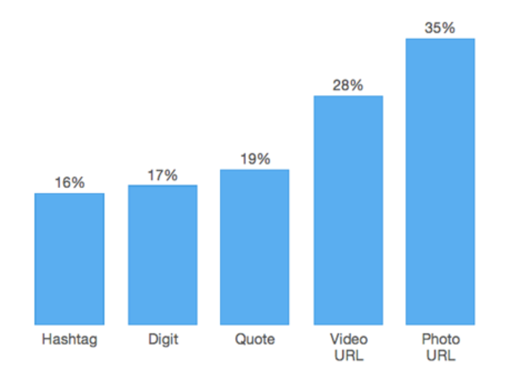 Visual content tends to generate a 35% boost in retweets