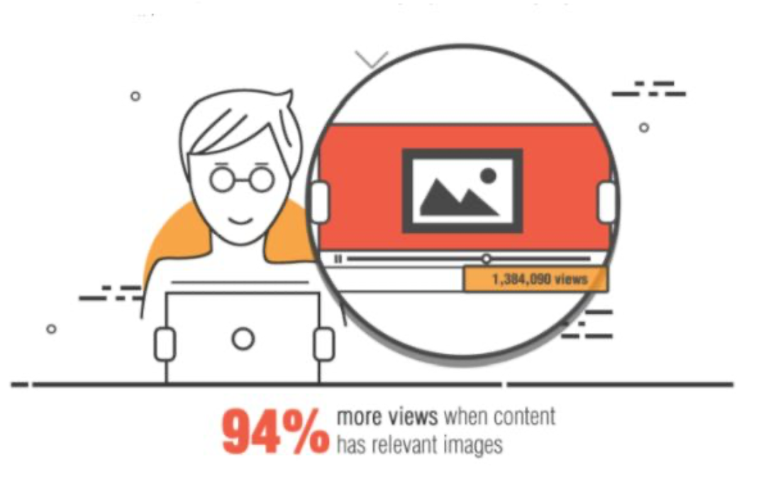 Visual content gets 94% more views than non-visual content