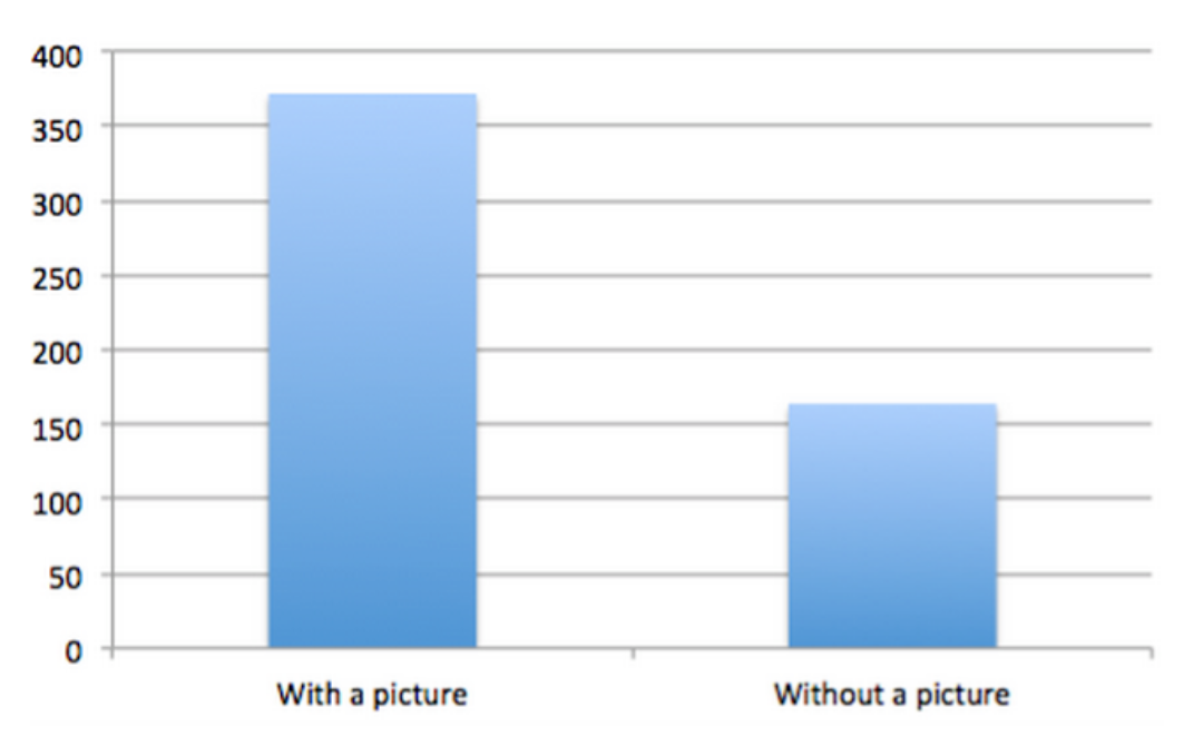 Posts featuring images saw 230% more engagement than those posts without images