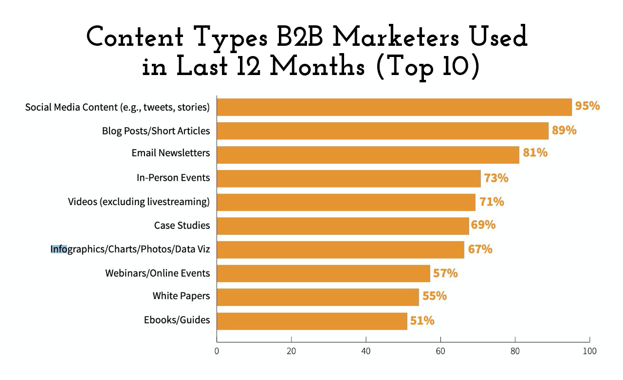Content Types B2B Marketers Used in Last 12 Months (Top 10)
