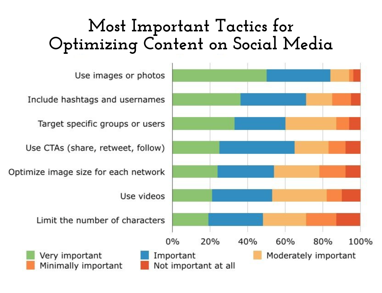 Most important tactics for optimizing content on social media