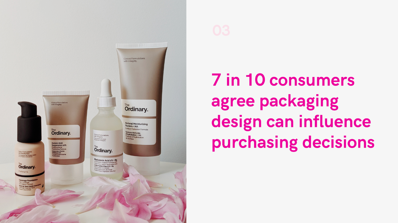 7 in 10 consumers agree packaging design can influence purchasing decisions