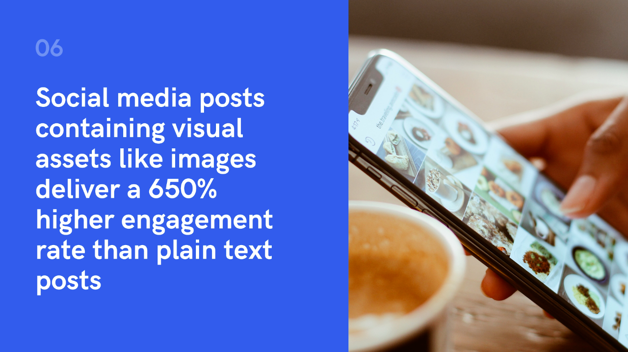Social media posts containing images deliver a 650% higher visibility and engagement rate than plain text posts