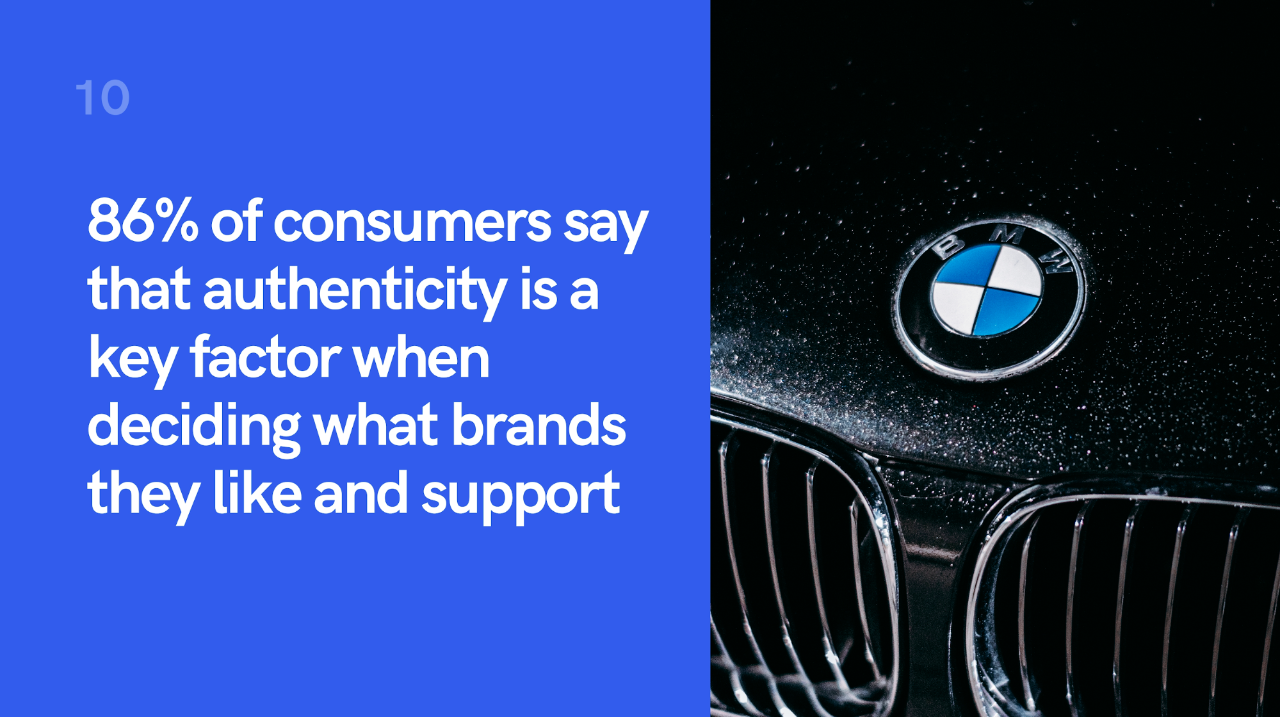 86% of consumers say that they decide what brands to like and support based on the brand's authenticity