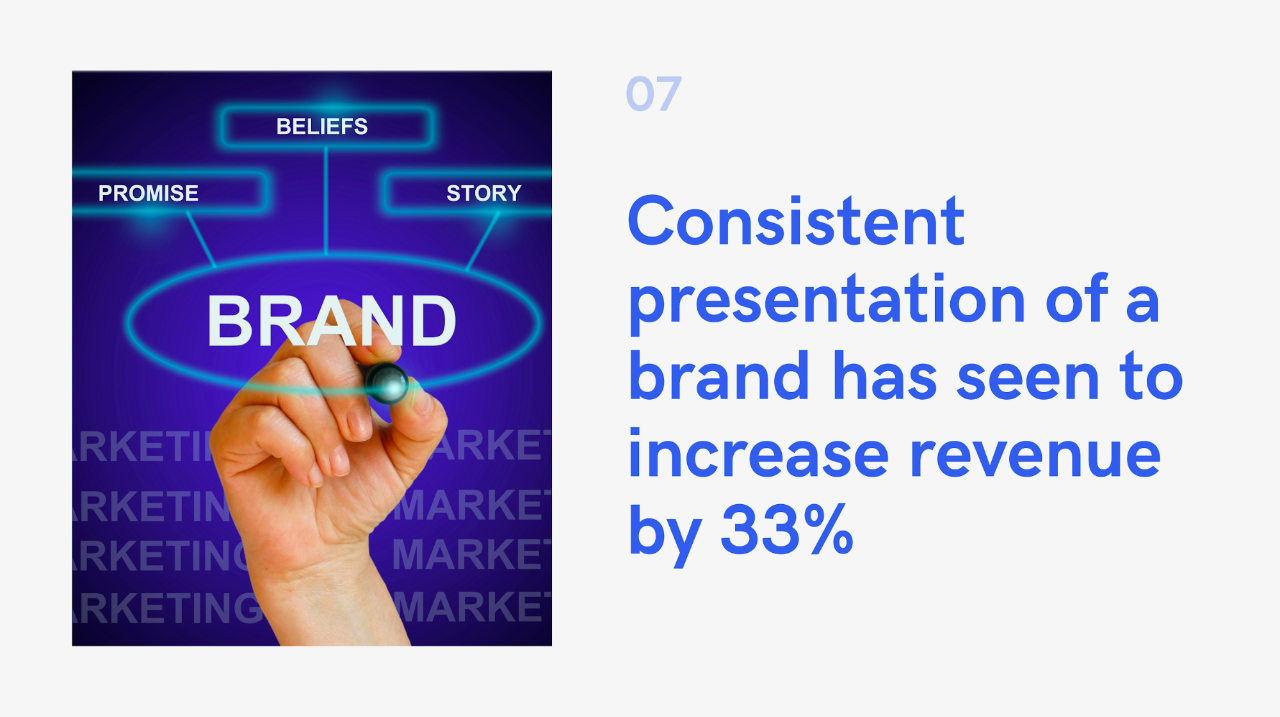Consistent presentation of a brand has seen to increase revenue by 33%